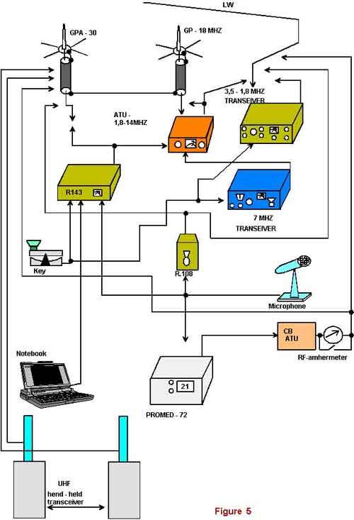 Схема рабочего места