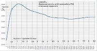 Нажмите на изображение для увеличения.  Название:График работы 8_5 часов пас терм 3_5 МГц.png Просмотров:185 Размер:20.6 Кб ID:323812