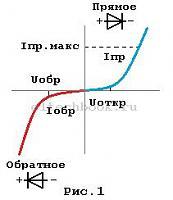 Нажмите на изображение для увеличения.  Название:diod_vpr_1.jpg Просмотров:61 Размер:13.1 Кб ID:323822