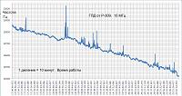 Нажмите на изображение для увеличения.  Название:График работы 4 час 15 МГц ГПД от Р309.png Просмотров:141 Размер:24.1 Кб ID:324129