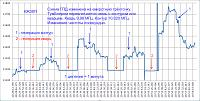 Нажмите на изображение для увеличения.  Название:График работы  кварц или контур 6Ж38П новый макет.png Просмотров:176 Размер:53.5 Кб ID:324385
