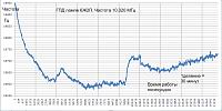 Нажмите на изображение для увеличения.  Название:График работы 5 часов 10 МГц 6Ж2П.png Просмотров:114 Размер:35.1 Кб ID:324094