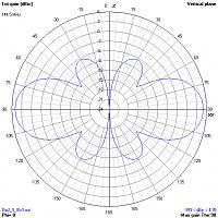Нажмите на изображение для увеличения.  Название:RadiationPattern.png Просмотров:36 Размер:42.0 Кб ID:318621