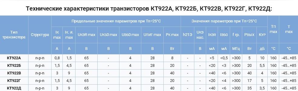 Нажмите на изображение для увеличения.  Название:KT922_2T922_КТ922_2Т922_транзистор.jpg Просмотров:1211 Размер:70.1 Кб ID:336478