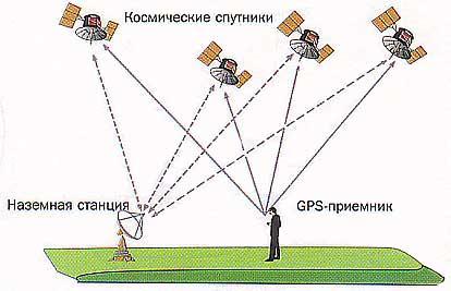 Рис.2. Упрощенная схема функционирования GPS