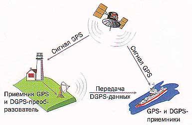 Рис.9. Метод DGPS увеличивает точность данных