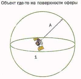 Рис.3. Прием сигналов от одного спутника