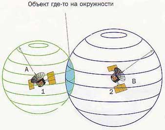 Рис.4. Сигнал от второго спутника позволяет уточнить положение объекта