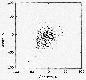 Рис.6. Разброс в определении координат при включенном S/A