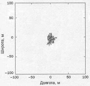 Рис.7. Уменьшение разброса координат после отключения S/A