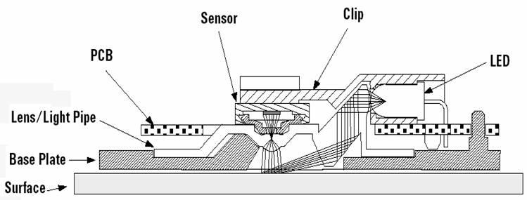 Валкодер из оптической мышки