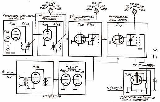 "Блок-схема передатчика ""Р-609"""