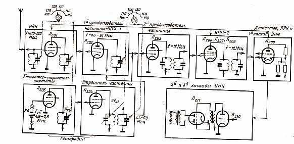 """Блок-схема приемника """"Р-609"""""""